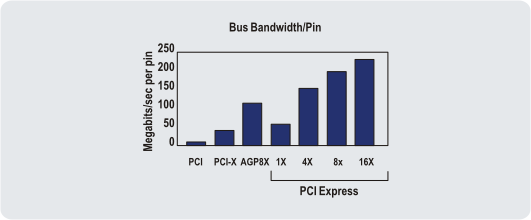 The bandwidth of a PCI Express link can be scaled by adding signal pairs to form multiple lanes between the two devices.