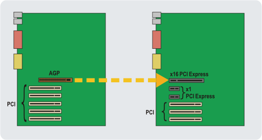 www.dell.com/r&d Figure 8. Comparison of PCI and Transitional PCI Express System Boards (Source: Intel) Figure 9.