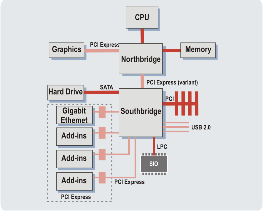 Sample PCI Express System Architectures The following sections present examples of PCI Express architectures for client and server systems. Figure 10.