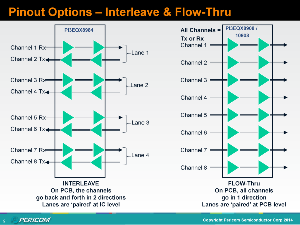 Pericom is the only PCIe GEN3 ReDriver vendor to offer both interleave and flow through pinouts. This gives the PCB designer more options for best layout in the application.