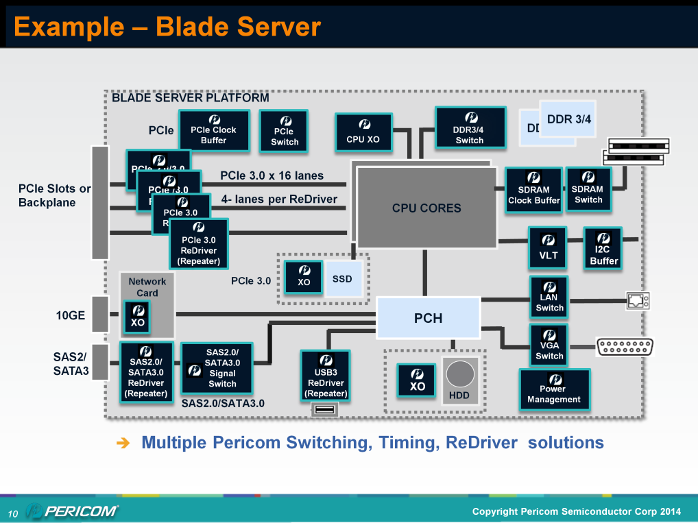 Example of a blade server using Pericom PCIe GEN3 redrivers and other Pericom products targeted to server platforms.