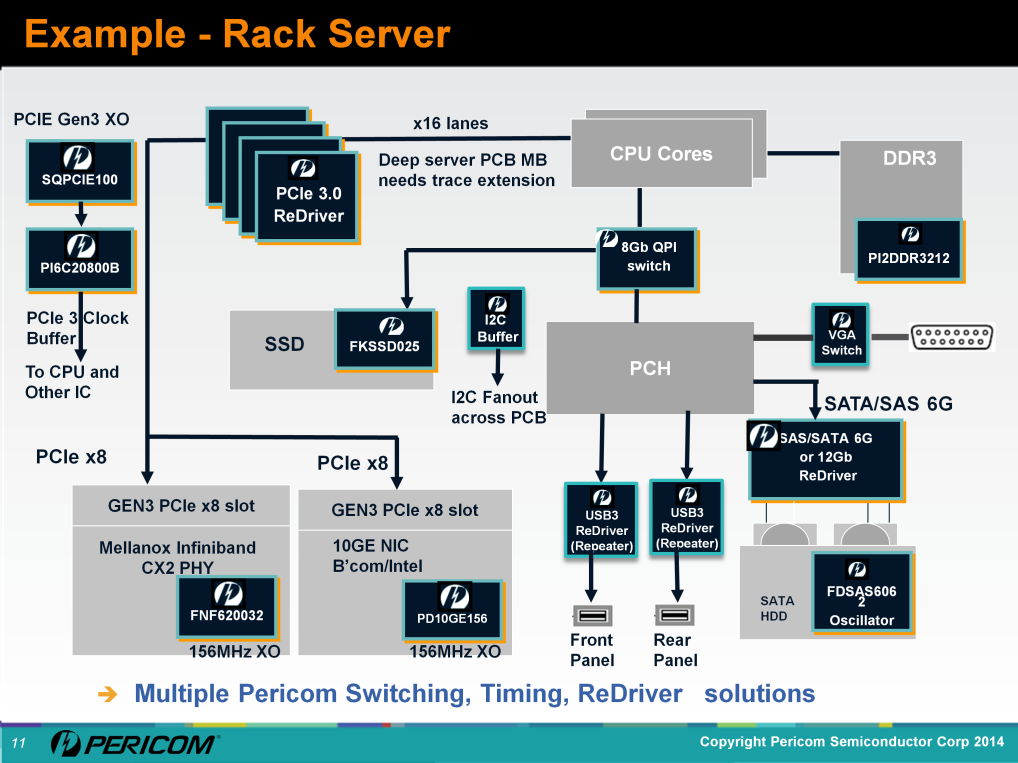Example of PCIe GEN3 ReDriver in a volume rack server application.