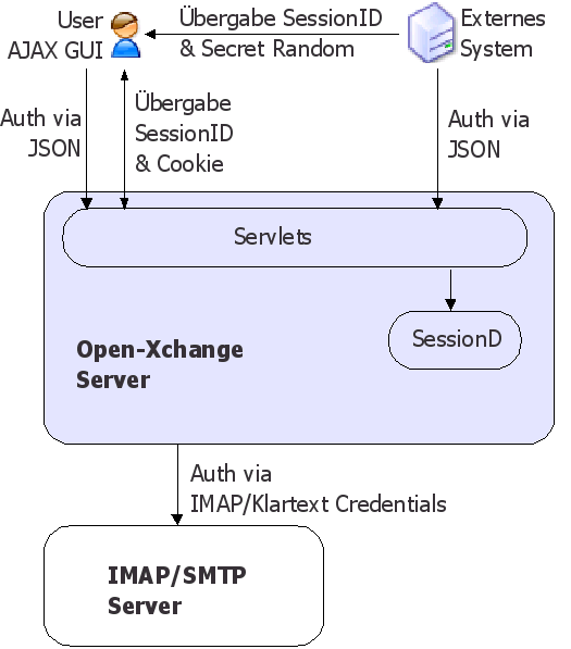 2. System overview/implementation 2.1. Overview The Open-Xchange Server web front end is implemented in JavaScript and uses the AJAX paradigm (Asynchronous JavaScript and XML).