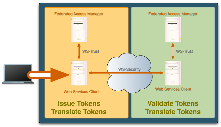 Security Token Service Centralize Management & Translation of Web Service Tokens Validate, issue and