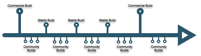 New Model Open Source Code New model supports commercial builds and stable