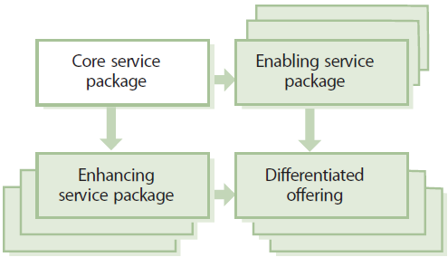 Differentiated offerings Enabling Service Components: Things that the service provider must do to deliver a service experience / utility / warranty that the customer would at minimum