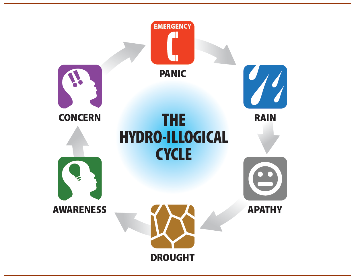 Breaking the Hydro-illogical Cycle: An Institutional Challenge for Drought Management Crisis Management If you