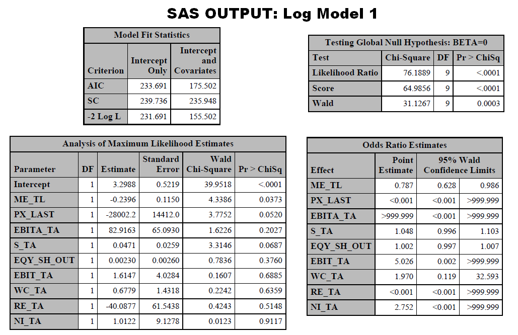 Figure 6.2: SAS Output: Saturated Logistic Model 6.1.1 Saturated Logistic Regression Model 1: Output and Diagnostics Using SAS and Excel, I obtained the following outputs.