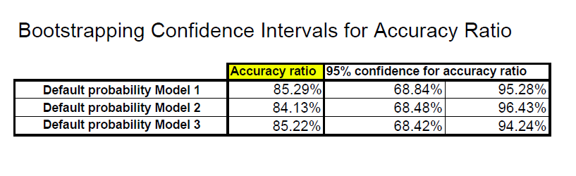 Figure 7.1: Confidence Intervals for Accuracy Ratios of Model. 7.1.1 Bootstrapping Confidence Intervals: Output 7.1.2 Accuracy Ratios Confidence Intervals: Interpretation Model 1: The accuracy ratio is 85.