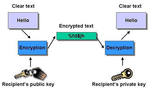 Schnorr Signcryption Public key encryption Scheme A public key encryption scheme consists of three polynomial-time algorithms (EncKeyGen, Encrypt, Decrypt).
