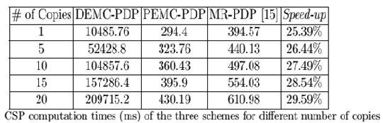 response of our DEMC-DDP to about 1/19 of the MR- DDP response, and the compression ratio between the response of our PEMC-DDP to that of the MR-PDP is about 1:6.