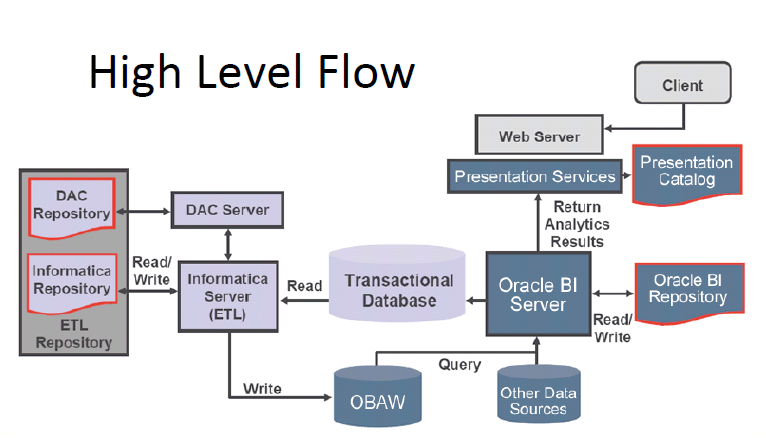 How are oracle bi analytics informatica dac obiee bi for Informatica 9 5 architecture