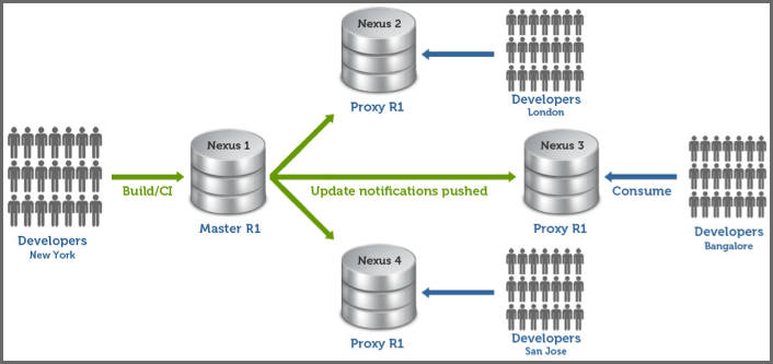 Repository Management with Nexus 165 / 405 Figure 7.