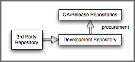 Repository Management with Nexus 208 / 405 or QA build would be configured to execute against a procured repository or repository group with only approved and procured repositories.