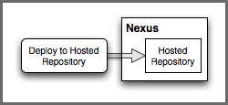 Repository Management with Nexus 225 / 405 artifacts to the release repository or deploy a new version of the artifacts. Figure 11.