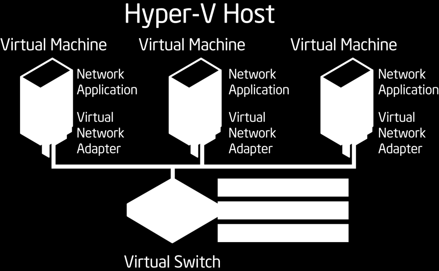 New Extension Classes for the Hyper-V Extensible Switch In addition to the policy features listed above, Windows Server 2012 Hyper-V now includes three extension class types that are typically found