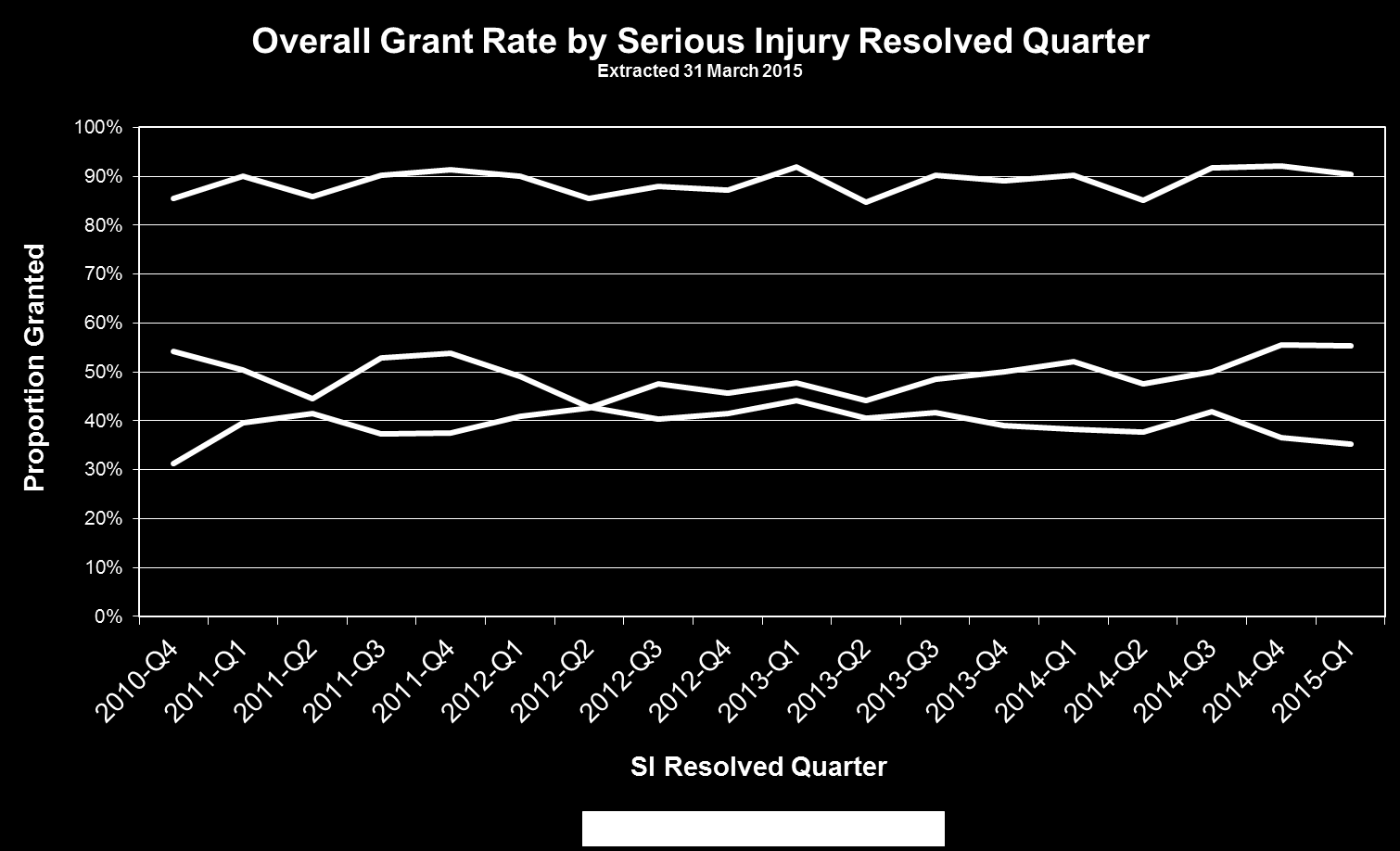 The following chart shows the overall grant rate trend and the proportion of cases with SI granted for either both heads (economic loss and pain and suffering) or pain and suffering only.