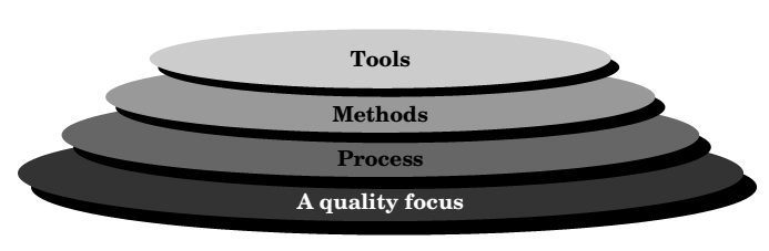 V. Software Engineering A Layered Approach (Question: Explain software engineering as a layered approach?