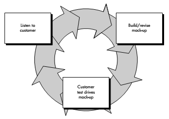 Figure 1.9 4. The quick design leads to the construction of a prototype. 5. The prototype is evaluated by the customer/user and used to refine requirements for the software to be developed.