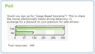 The Alberta Auto Insurance Rate Board (AIRB) is currently conducting a poll on their website regarding UBI.