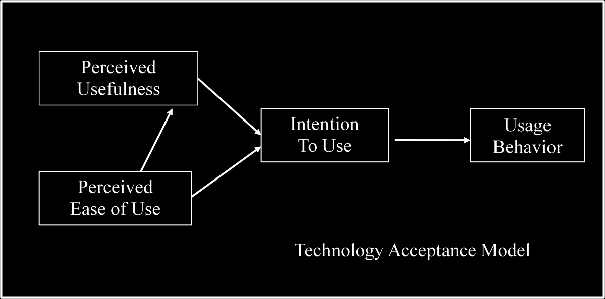 dissertation technology acceptance model View notes - community of practice and story telling pg 68 from informatio binf at university of south africa using the technology acceptance model to investigate.