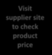 To assess accuracy, shoppers were instructed to find the selected product on the supplier s website 17% could not find the exact same product/booking or its price on the supplier site Visit supplier