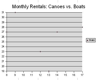 Modifying axes scales We used the data in Figure 33 and selected it as we did in Figure 2 to plot Monthly Rentals: Canoes vs Boats as an XY scatter plot.