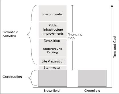 Tax Increment Financing Example Brownfield TIF
