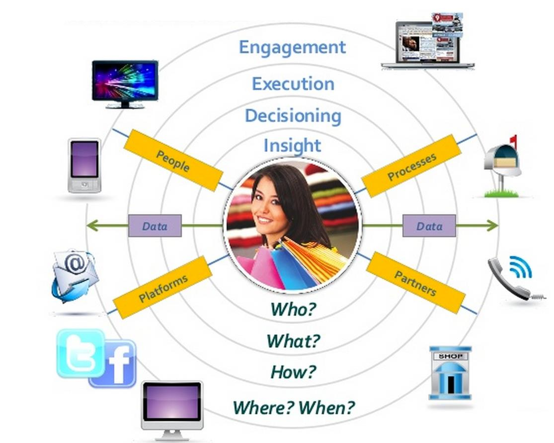 Omni-channel marketing Omni-channel marketing is based on the concept of creating personalized, contextually relevant customer experiences across all the channels through which someone interacts with