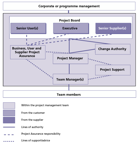 5.2. The project management team Designed to manage project to its successful conclusion The