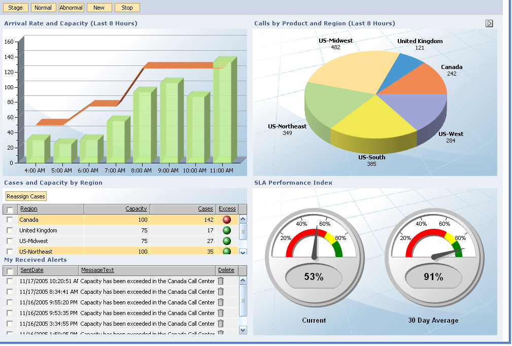 Key Performance Indicators and Business Activity Monitoring In addition to system-level performance monitoring, SOA applications should define and monitor busines-level metrics, often called key