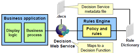 9 Working with Decision Service A Decision Service: Is a Web Service interface for executing exposed decision functions for underlying Oracle Business Rules.