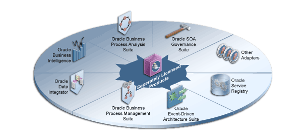 Interoperability with Other Oracle Products You can use the following separately licensed products with Oracle SOA Suite: Oracle Service Registry Other Adapters Oracle SOA