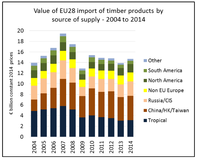 What portion of the EU s timber product imports come from