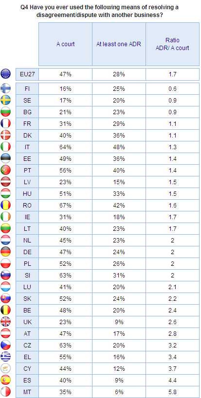 FLASH EUROBAROMETER Alternative Dispute Resolution Base: All companies that have had a disagreement with another company (N=4,64) This table
