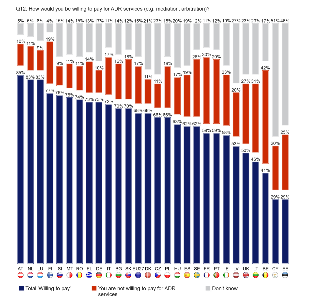 FLASH EUROBAROMETER Alternative Dispute Resolution Companies in Austria (85), the Netherlands (83) and Luxembourg (83) are the most likely to be willing to pay for ADR services.