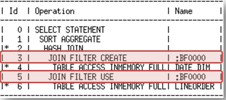 Identifying : INMEMORY Joins Bloom filters enable joins to be converted into fast column scans