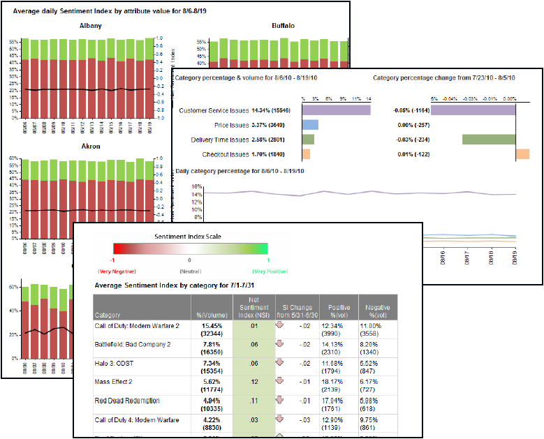 Advanced Insight Reports On-Demand Data Warehouse Reporting Simple and advanced filtering for deep analysis by source, category, sentiment, customer, and other variables.