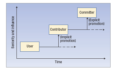 Figure 3. Contribution status in open source projects. Source: Riehle, 2007.