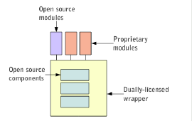 Figure 4. The Open Core model. Source: Daffara 2010. 26 The Zimbra 27 email and collaboration software provides a typical example of employing an open core business model. 3.