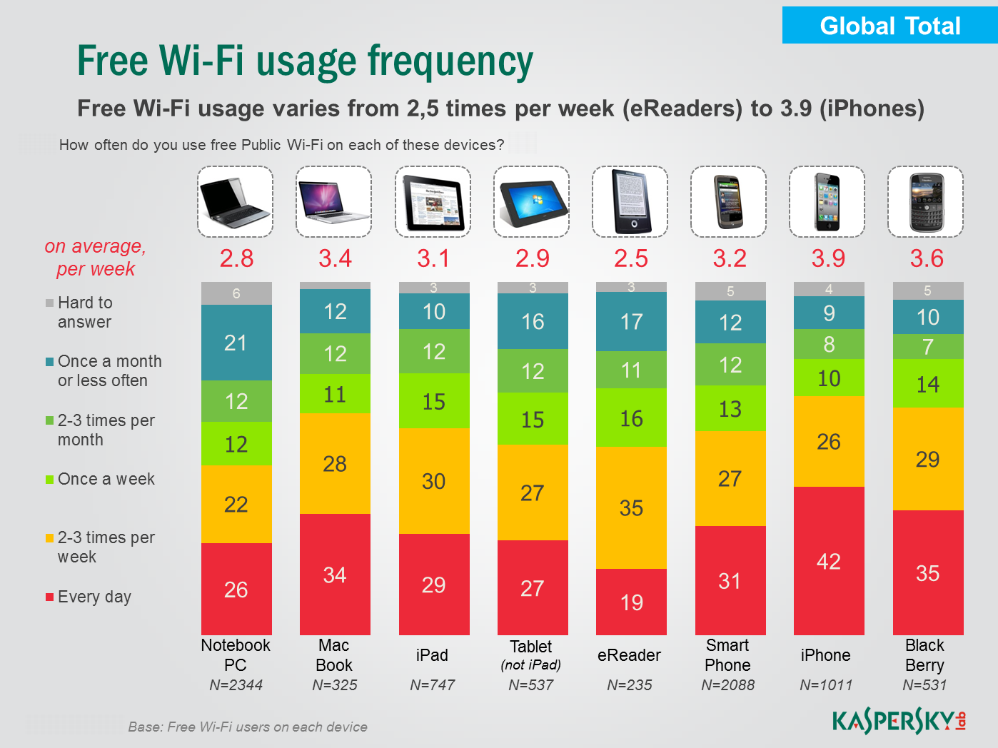 Free Wi-Fi: lax security Wireless networks are popular throughout the world, with most Wi-Fi users (73%) accessing the Internet at home via their own personal Wi-Fi network.