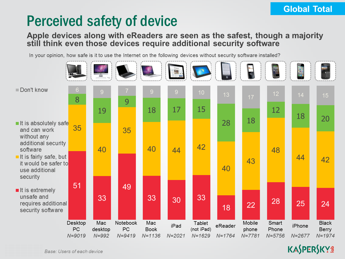Perception of security Approximately half of the Windows desktop and laptop users surveyed believe it is unsafe to use their computers without additional security software; only 8 and 9% of users