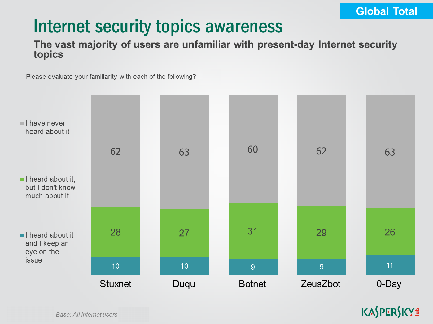Lack of awareness about the most dangerous threats Despite all the media coverage, almost two-thirds of respondents have never heard of such notorious malware as Stuxnet, Duqu and Zeus.