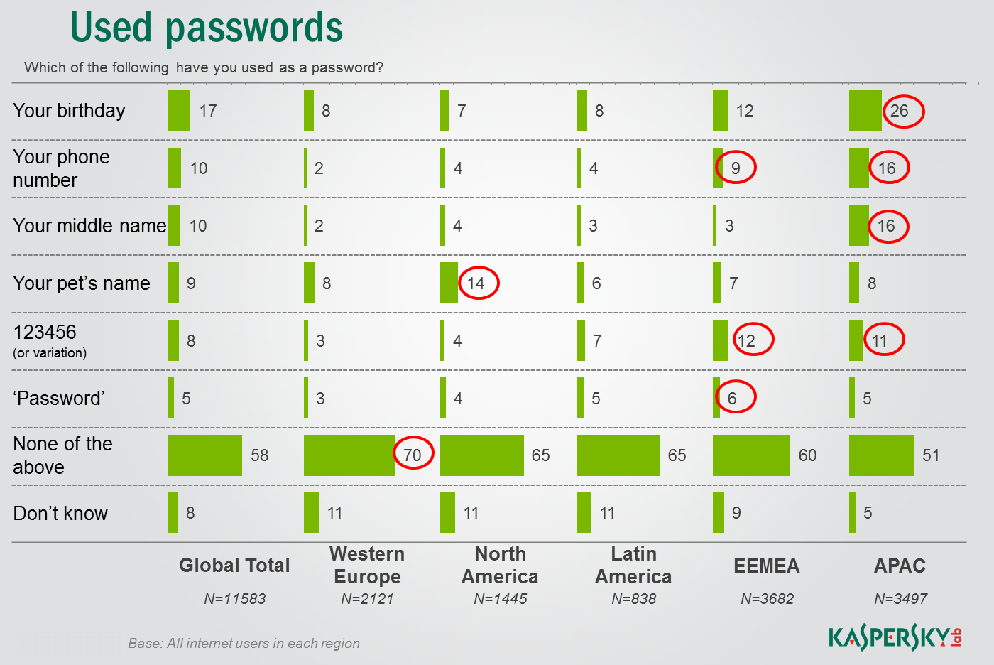 123456 is not the worst password Passwords are the primary security measure for safeguarding user accounts, e.g. email.