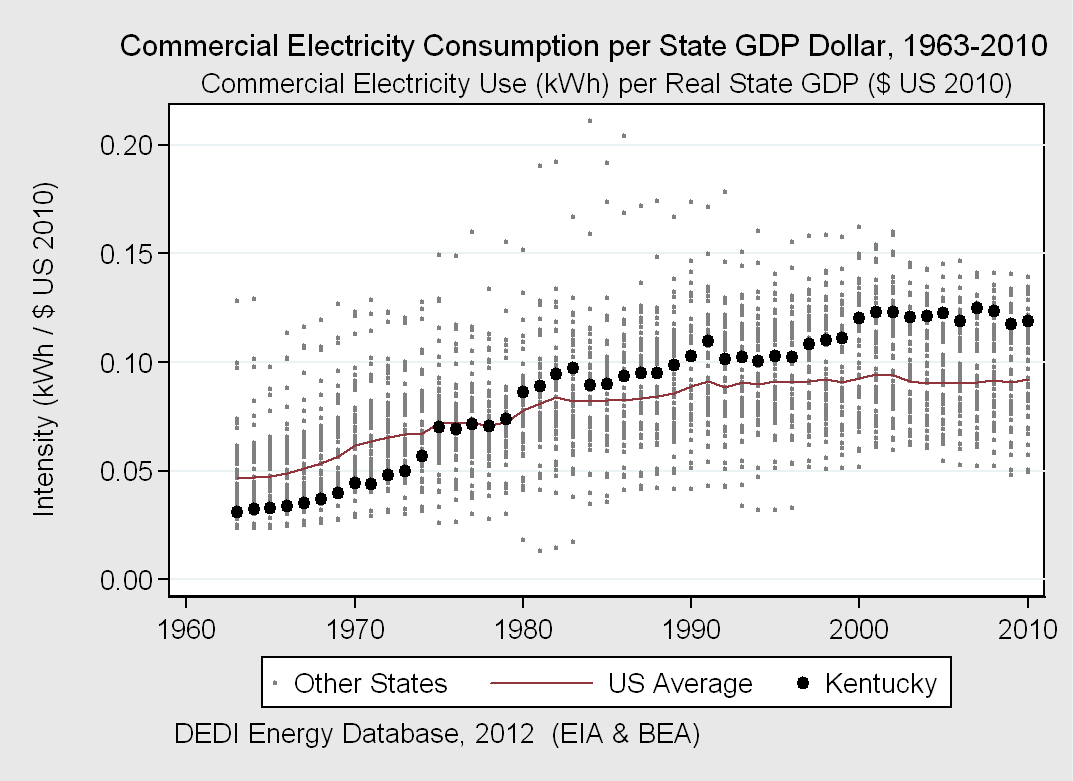 Kentucky Electricity Intensity State kwh / $ US GDP Rank Kentucky 0.57 1st New York 0.13 50st Kentucky ranked the highest nationally for total electricity consumption per state gdp dollar in 2010.
