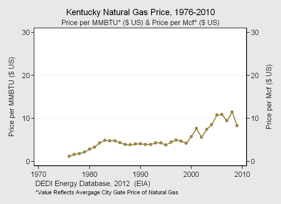 Kentucky Natural Gas Sector Million Cubic Feet Percentage Total 206,534 100% Industrial 98,611 48% Residential 51,615 25% Commercial 35,439 17% Transportation 12,470 6% Electric Power 8,399 4%