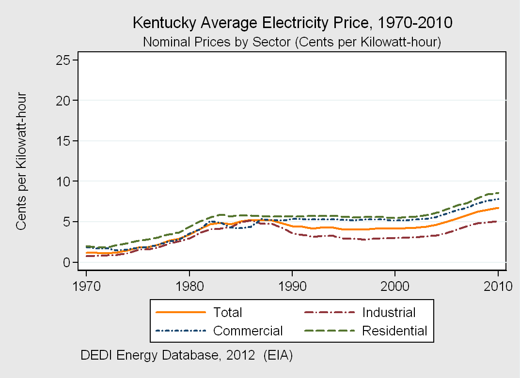 Kentucky Electricity Prices Sector Cents / kwh Since 2000 Average 6.75 61% Industrial 5.07 68% Commercial 7.82 52% Residential 8.