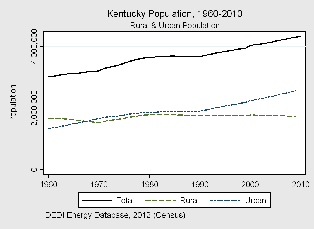 Kentucky Energy Expenditures Energy Expenditures & GDP In 2009, citizens, insitutions, and firms in Kentucky on average spent $0.