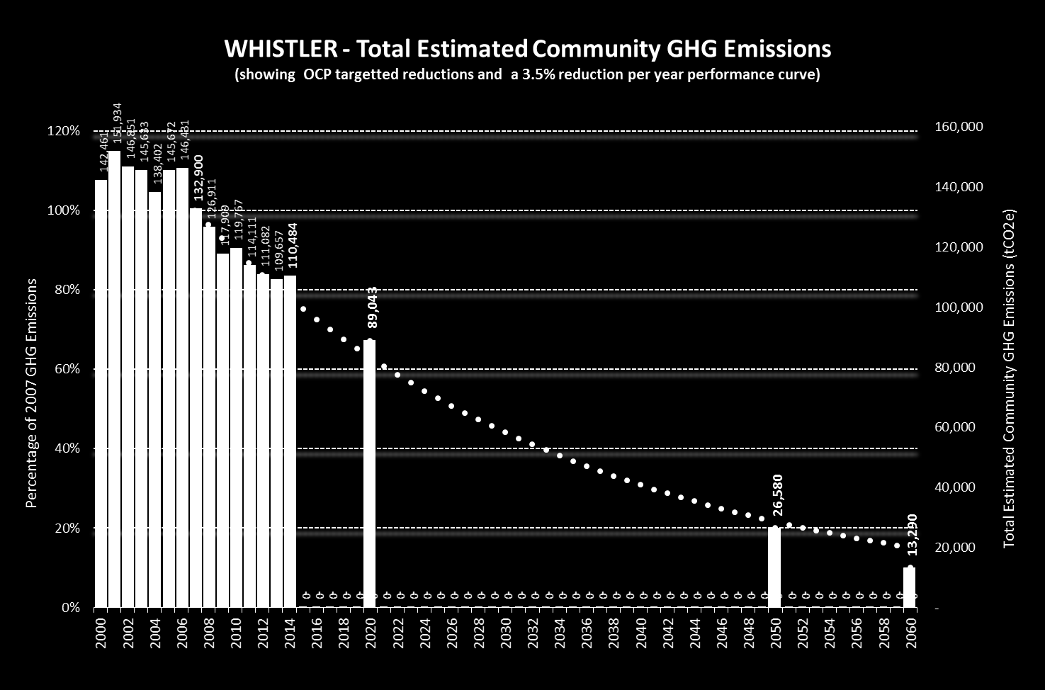 3 COMMUNITY PERFORMANCE Since the year 2000, RMOW staff have tracked and compiled community energy consumption, energy expenditure and GHG emission data.