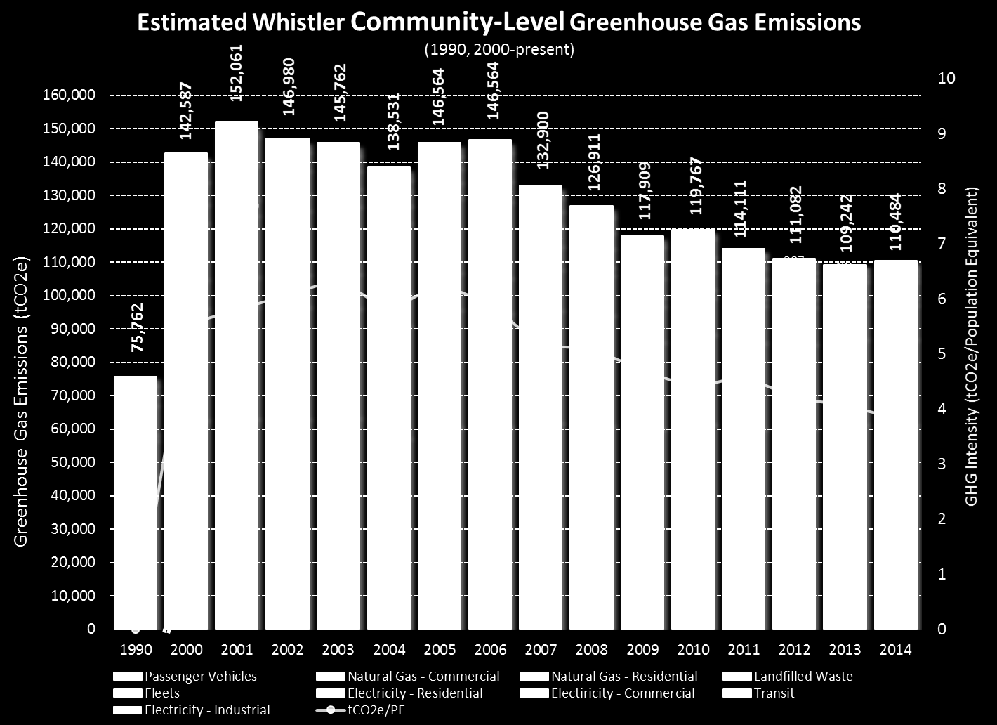 3.1.2 Community GHG Emission Performance Total community emissions in 2014 were estimated to be 110,500 tco2e. This level is approximately 16.9% lower than 2007 levels, 22.